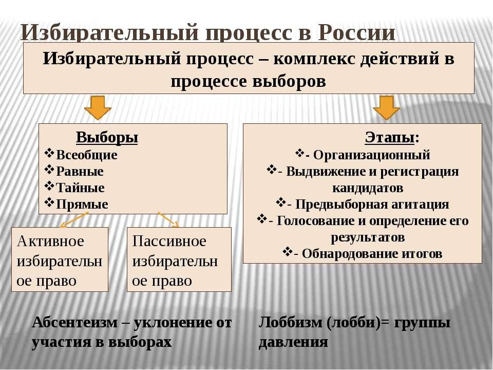 Избирательный процесс в России Избирательный процесс – комплекс действий в пр...