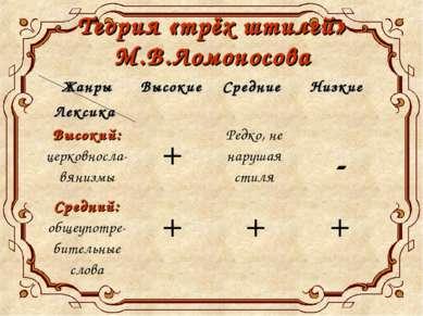 Теория «трёх штилей» М.В.Ломоносова Жанры Лексика Высокие Средние Низкие Высо...