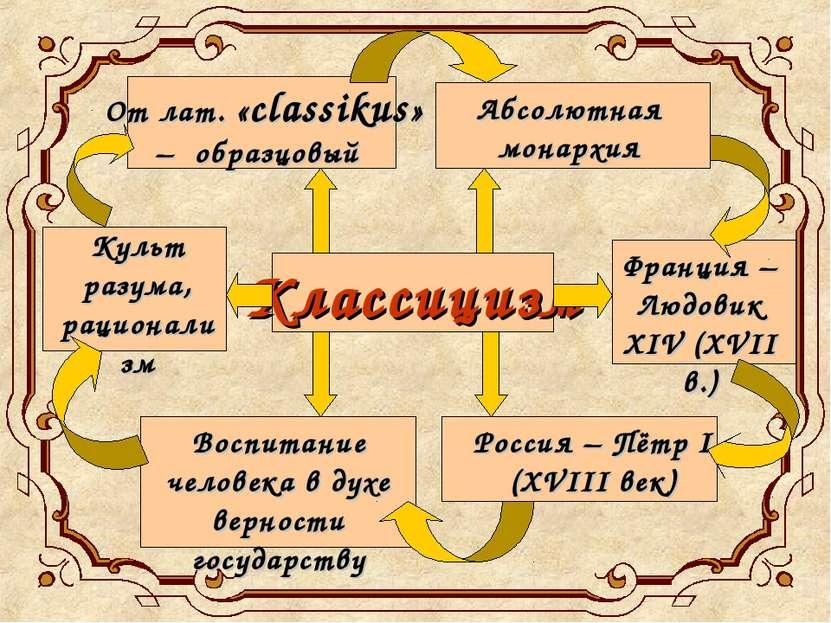 Классицизм От лат. «classikus» – образцовый Абсолютная монархия Франция – Люд...