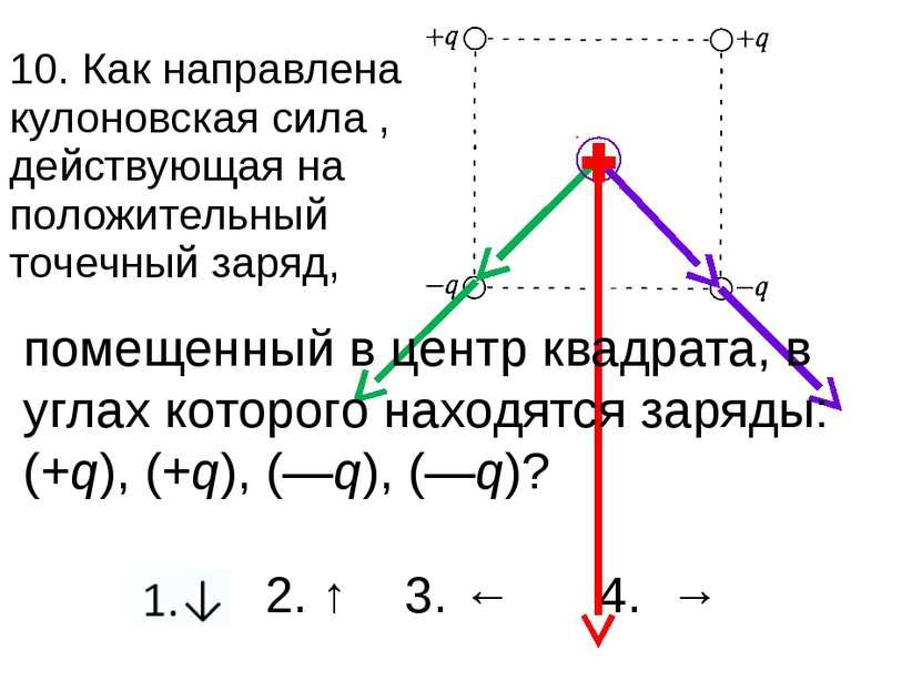 1.↓ 2. ↑ 3. ← 4. → 10. Как направлена кулоновская сила , действующая на полож...