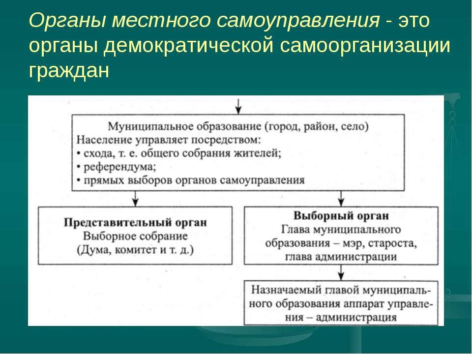 Органы местного самоуправления - это органы демократической самоорганизации г...