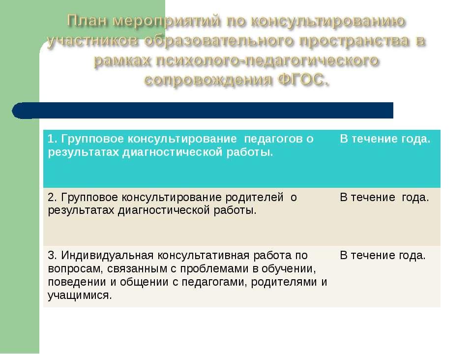 1. Групповое консультирование педагогов о результатах диагностической работы....