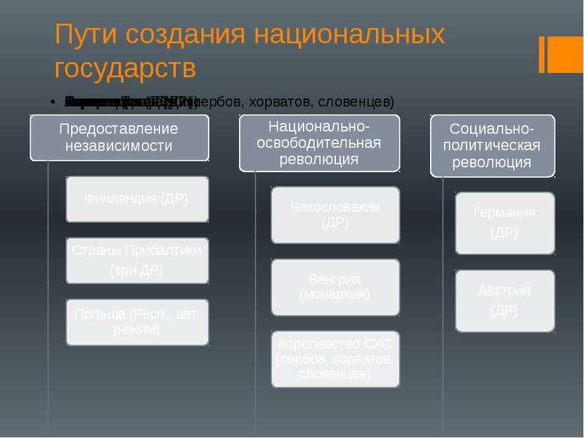 Пути создания национальных государств Составление схемы в тетради с комментар...