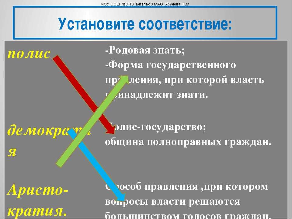 Установите соответствие: МОУ СОШ №3 Г.Лангепас ХМАО ,Урунова Н.М полис -Родов...