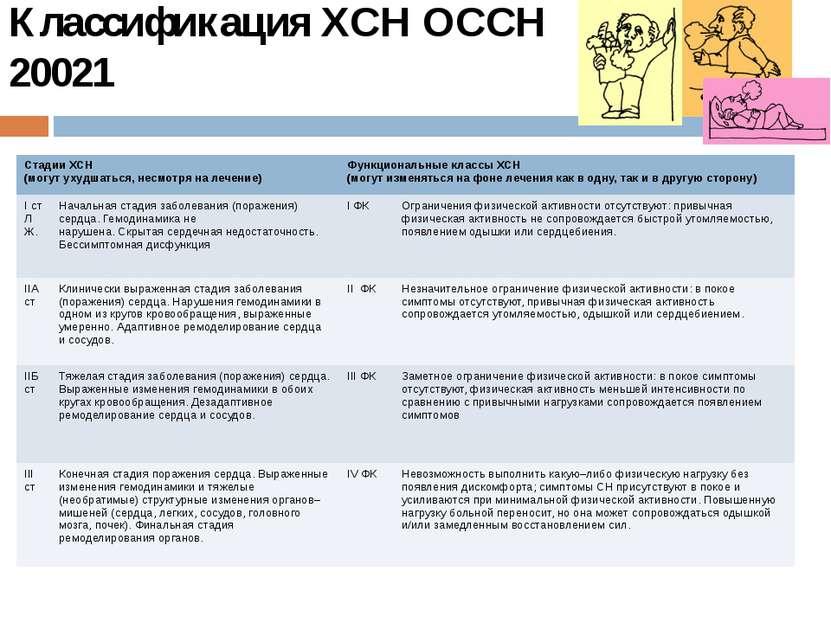 Классификация ХСН ОССН 20021 Стадии ХСН (могут ухудшаться, несмотря на лечени...