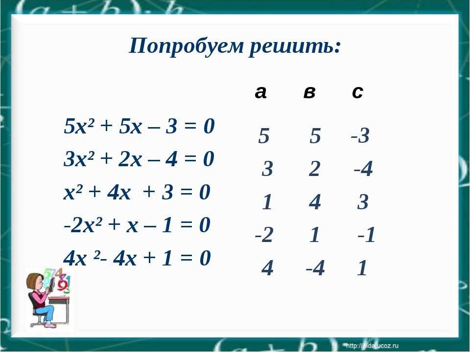 5 5 -3 3 2 -4 1 4 3 -2 1 -1 4 -4 1 Попробуем решить: а в с 5x² + 5х – 3 = 0 3...