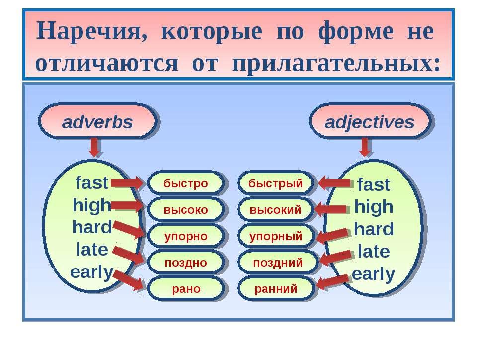 Наречия, которые по форме не отличаются от прилагательных: adverbs adjectives...