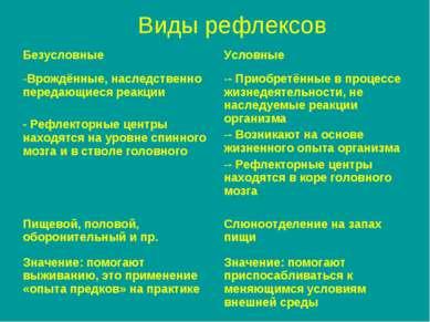Виды рефлексов