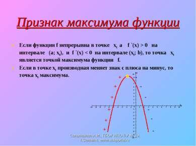 Признак максимума функции Если функция f непрерывна в точке х0, а f `(x) > 0 ...
