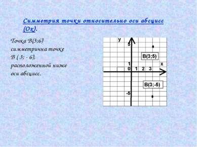 Симметрия точки относительно оси абсцисс (Ох). Точка В(3;6) симметрична точке...