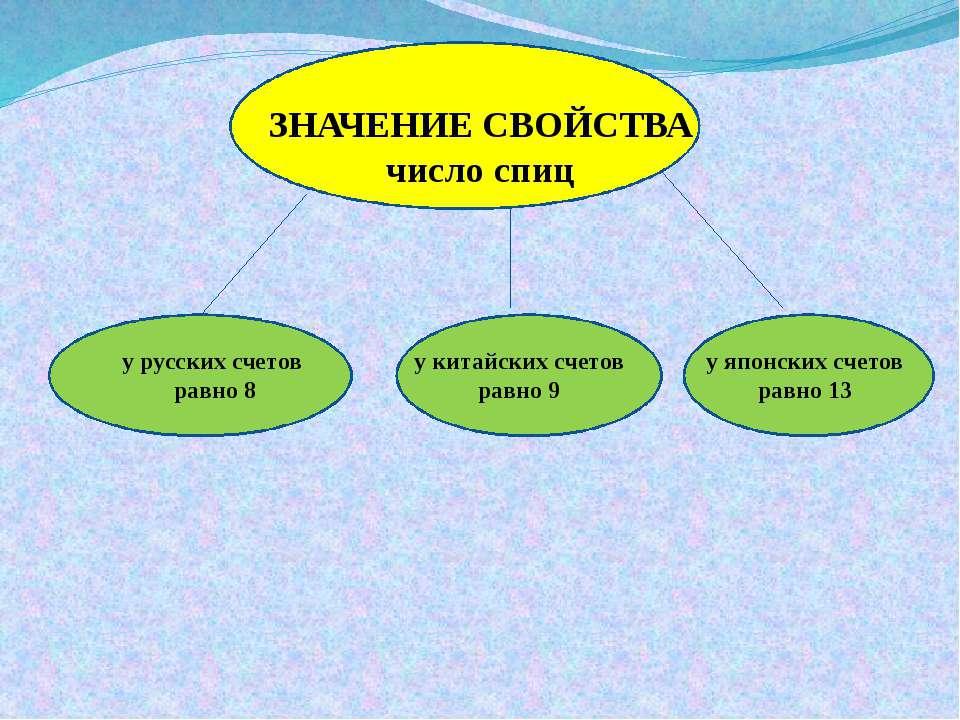 ЗНАЧЕНИЕ СВОЙСТВА число спиц у русских счетов равно 8 у китайских счетов равн...