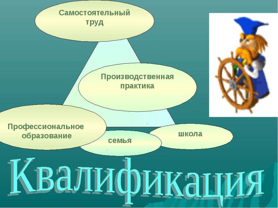 школа семья Самостоятельный труд Производственная практика Профессиональное о...