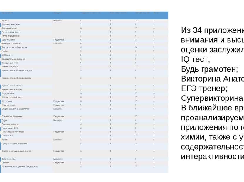 Из 34 приложений нашего внимания и высшей оценки заслужили 5: IQ тест; Будь г...