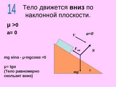 Тело движется вниз по наклонной плоскости. μ >0 a= 0 N mg α a=0 V Fтр mg sinα...