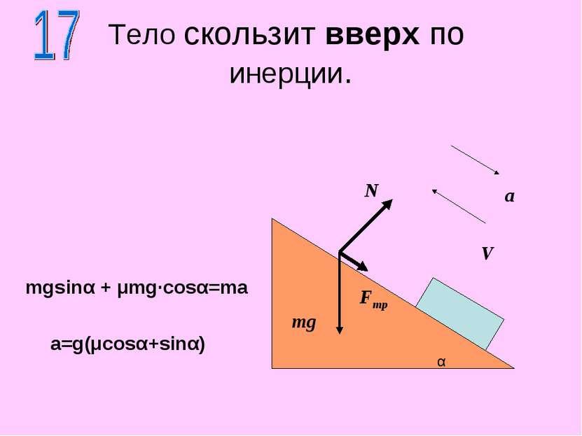 Тело скользит вверх по инерции. N mg mgsinα + μmg·cosα=ma α Fтр V a a=g(μcosα...