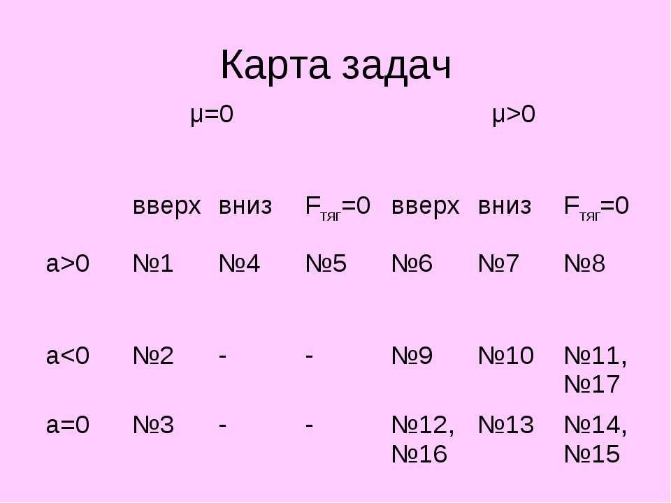 Карта задач μ=0 μ>0 вверх вниз Fтяг=0 вверх вниз Fтяг=0 a>0 №1 №4 №5 №6 №7 №8 a