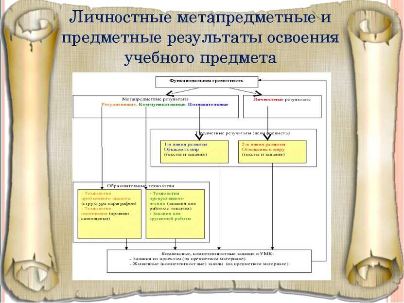 * Личностные метапредметные и предметные результаты освоения учебного предмета
