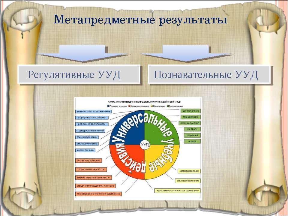 Метапредметные результаты * Регулятивные УУД Познавательные УУД