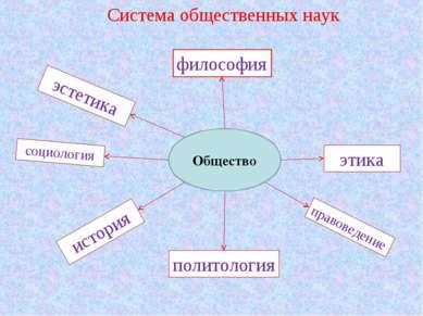 Система общественных наук политология философия этика социология эстетика ист...