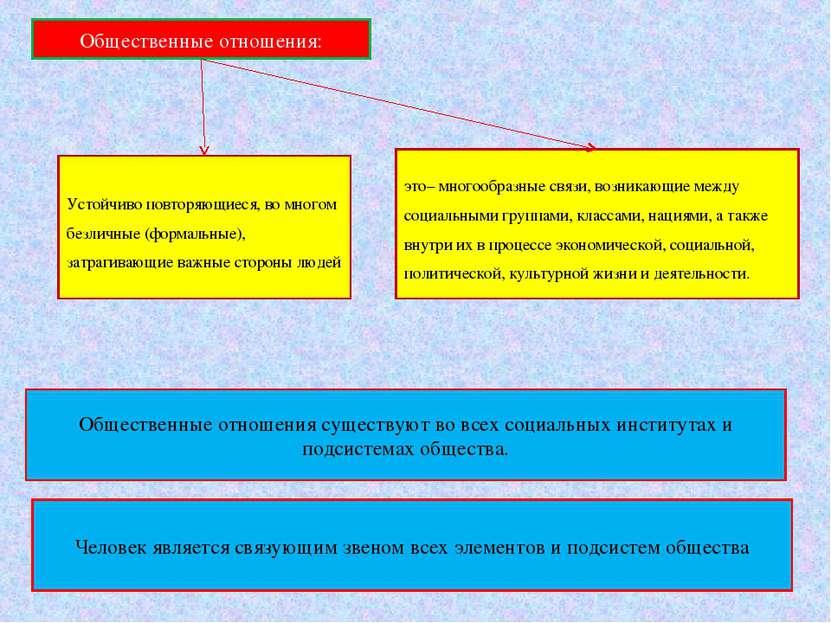 это– многообразные связи, возникающие между социальными группами, классами, н...