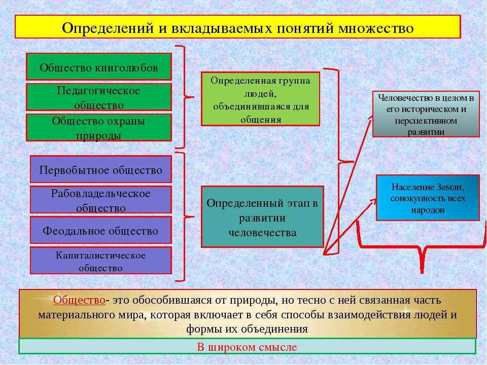 Общество книголюбов Педагогическое общество Общество охраны природы Определен...