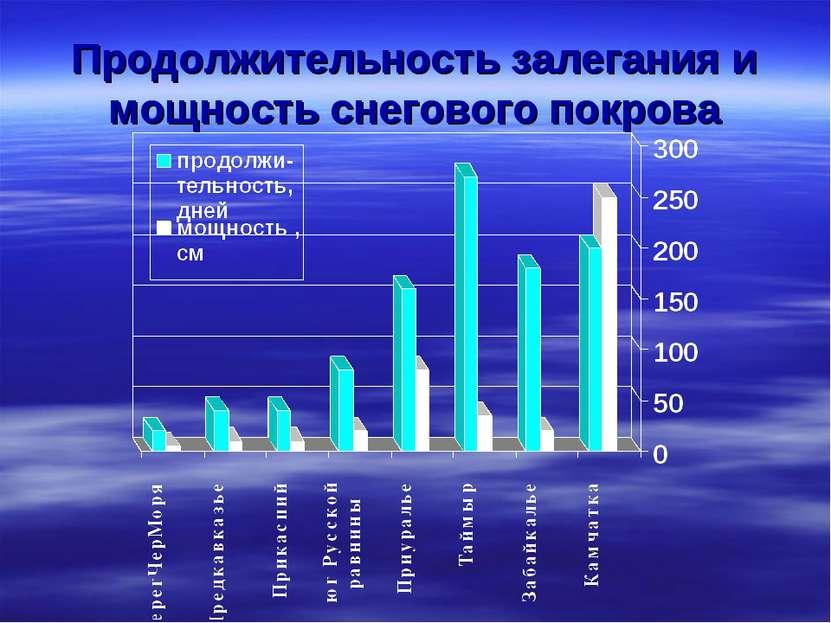 Продолжительность залегания и мощность снегового покрова
