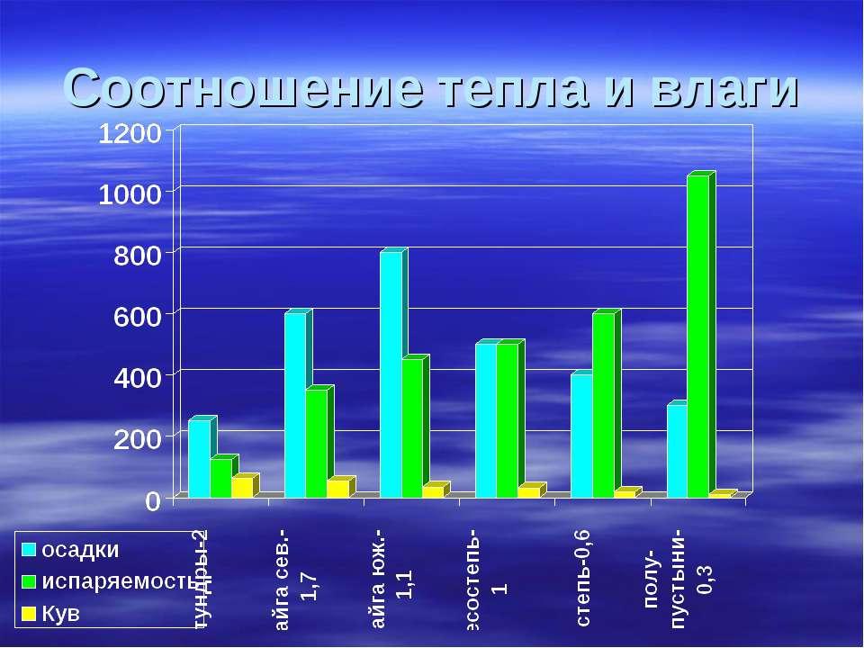 Соотношение тепла и влаги