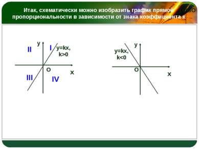 Итак, схематически можно изобразить график прямой пропорциональности в зависи...