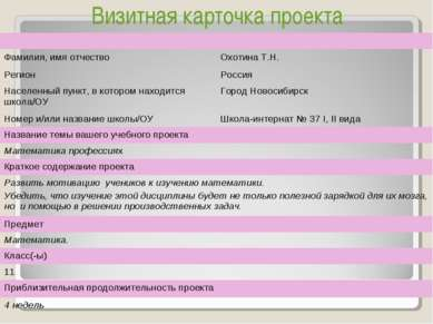 Визитная карточка проекта Фамилия, имя отчество Охотина Т.Н. Регион Россия На...