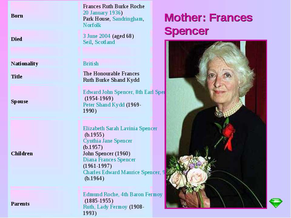 Mother: Frances Spencer Born Frances Ruth Burke Roche 20 January 1936) Park H...