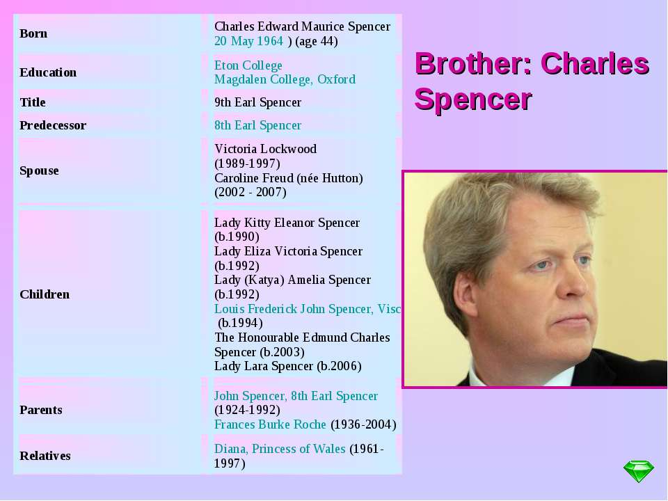 Brother: Charles Spencer Born Charles Edward Maurice Spencer 20 May 1964 ) (a...