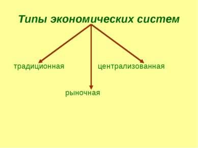 Типы экономических систем традиционная рыночная централизованная