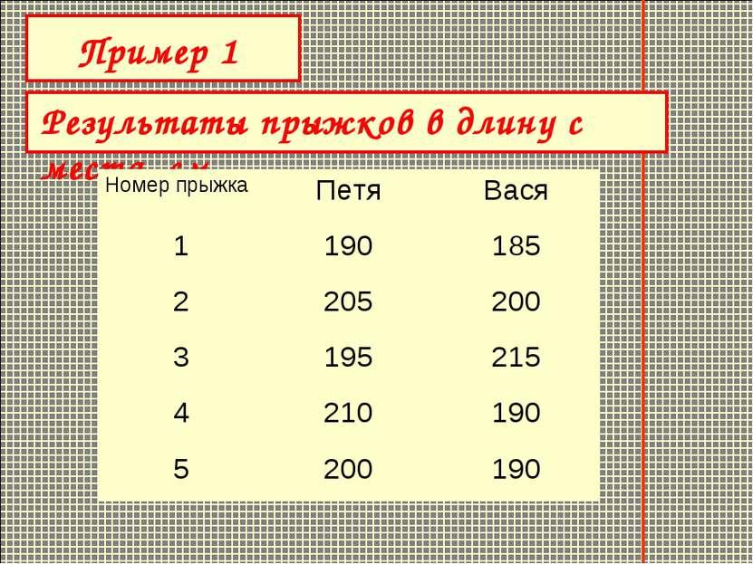 Результаты прыжков в длину с места, см Пример 1 Номер прыжка Петя Вася 1 190 ...
