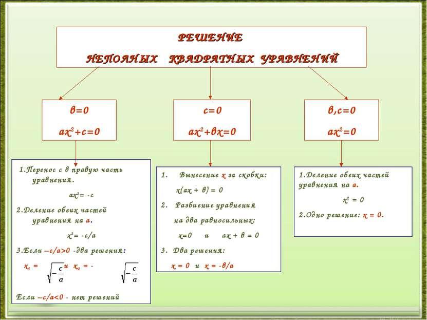 1.Перенос с в правую часть уравнения. ах2= -с 2.Деление обеих частей уравнени...