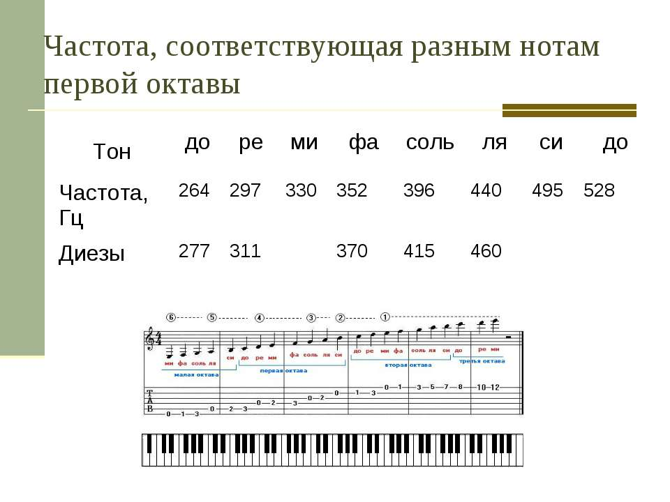 Частота, соответствующая разным нотам первой октавы Тон до ре ми фа соль ля с...