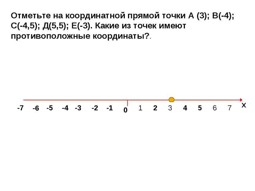Отметьте на координатной прямой точки А (3); В(-4); С(-4,5); Д(5,5); Е(-3). К...