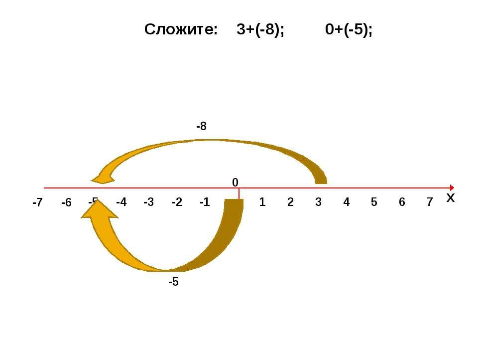0 1 2 3 4 5 6 7 Х -1 -2 -3 -4 -5 -7 -6 Сложите: 3+(-8); 0+(-5); -8 -5 0