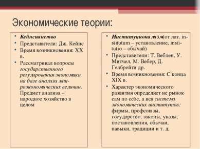 Экономические теории: Кейнсианство Представители: Дж. Кейнс Время возникновен...
