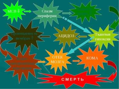 МСВ Спазм периферии Вязкость крови Тканевая гипоксия АЦИДОЗ Проницаемость мем...