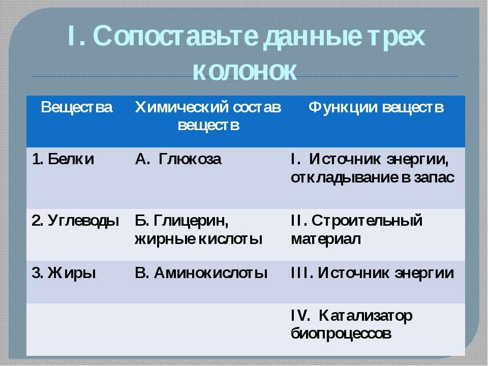 I. Сопоставьте данные трех колонок Вещества Химическийсостав веществ Функциив...