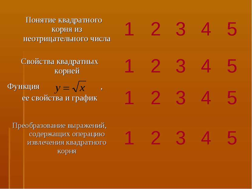 Понятие квадратного корня из неотрицательного числа 1 2 3 4 5 Свойства квадра...