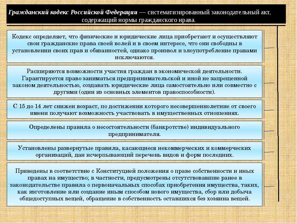 Гражданский кодекс Российской Федерации — систематизированный законодательный...