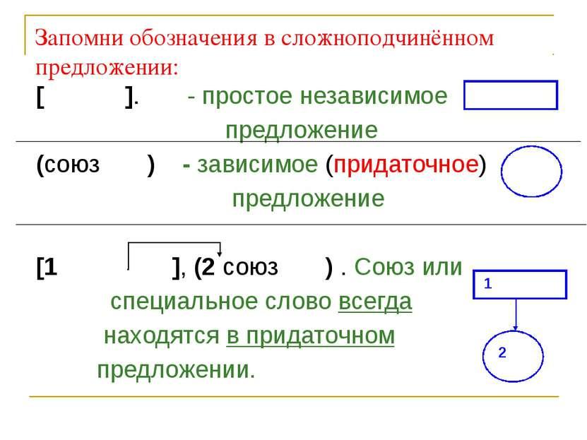 Запомни обозначения в сложноподчинённом предложении: [ ]. - простое независим...
