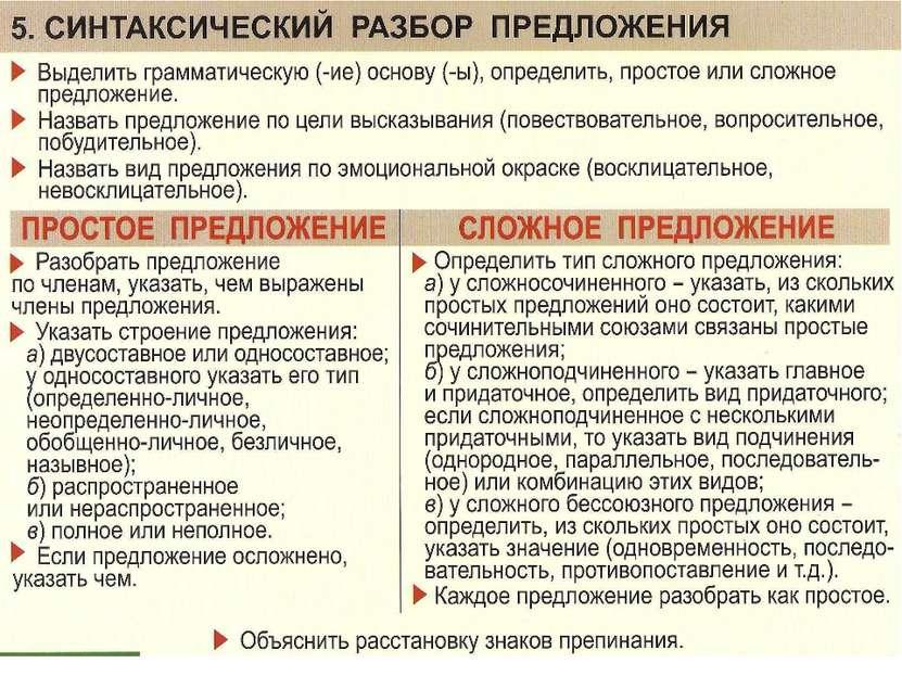 Слайд 24. Таблица. Синтаксический разбор предложения