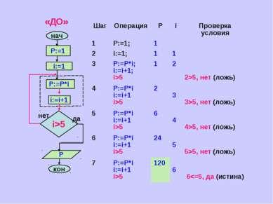 да Шаг Операция Р i Проверка условия 1 P:=1; 1 2 i:=1; 1 1 3 P:=P*i; i:=i+1; ...