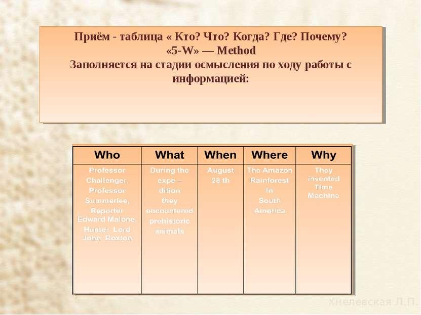 Приём - таблица « Кто? Что? Когда? Где? Почему? «5-W» — Method Заполняется на...