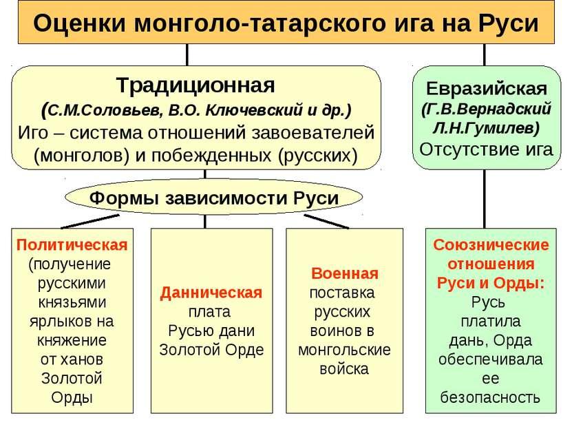 Оценки монголо-татарского ига на Руси Традиционная (С.М.Соловьев, В.О. Ключев...