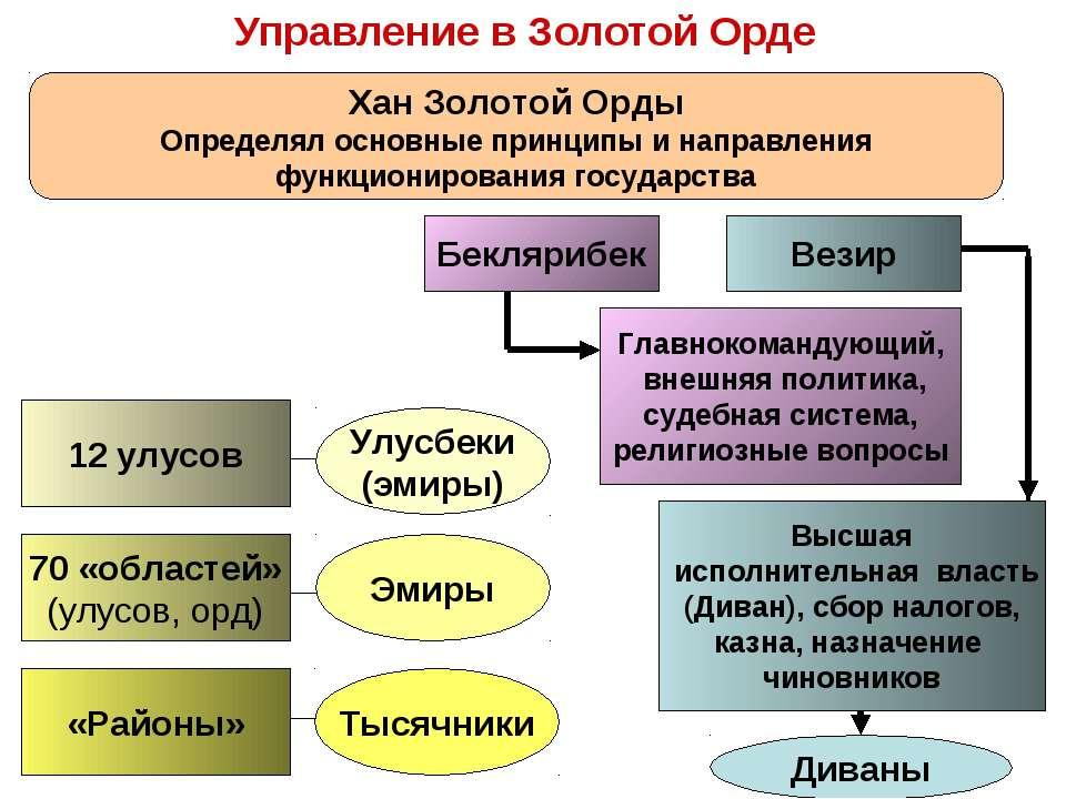 Управление в Золотой Орде 12 улусов 70 «областей» (улусов, орд) Улусбеки (эми...