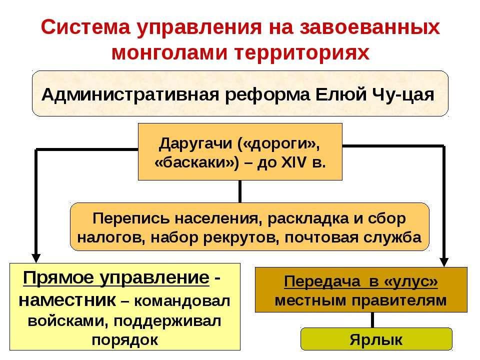 Система управления на завоеванных монголами территориях Административная рефо...