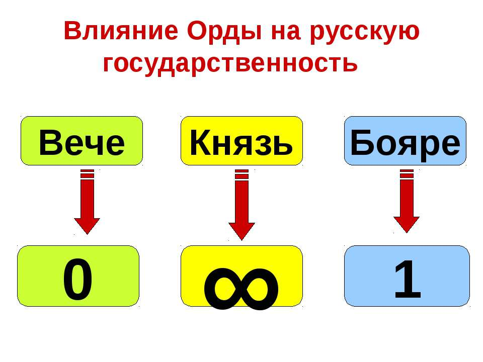 Влияние Орды на русскую государственность Бояре Князь Вече 0 ∞ 1